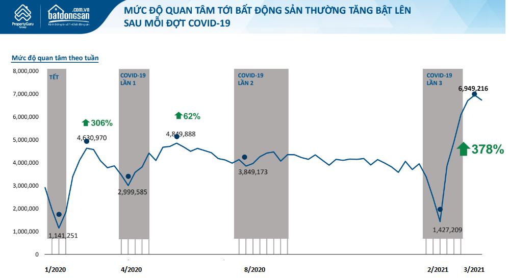Mức độ quan tâm tới BĐS tăng bật lên sau mỗi đợt Covid-19, liệu thị trường sẽ tiếp tục sốt nóng trong quý 3? - Ảnh 1.