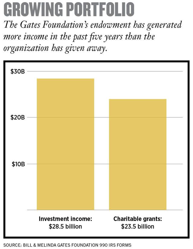 Bill Gates và công cuộc làm giàu mang tên Từ thiện: Bỏ ra 23,5 tỷ USD, thu về 28,5 tỷ USD - Ảnh 2.
