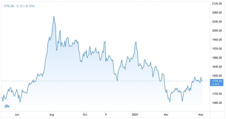 3 lý do giá vàng có thể giảm 200 USD/oz từ nay đến cuối năm - Ảnh 1.