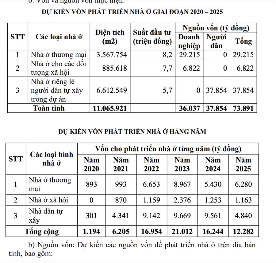 Bình Định: 73.891 tỷ đồng phát triển 327 dự án nhà ở - Ảnh 1.