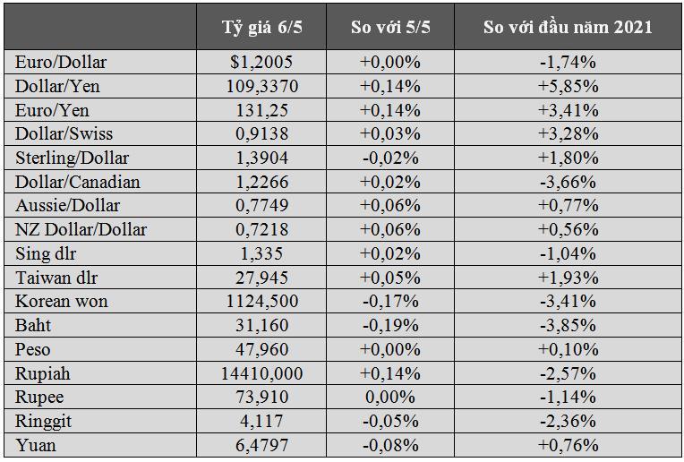 USD neo cao nhất 2 tuần, tiền điện tử Dogecoin mang biểu tượng con chó tăng trên 40% sau 24 giờ - Ảnh 1.