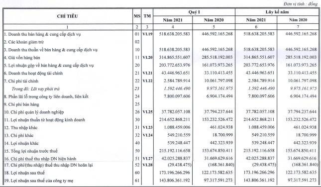 Lượng hàng hóa qua cảng tăng, Cảng Hải Phòng (PHP) báo lãi 173 tỷ đồng quý 1 - Ảnh 1.