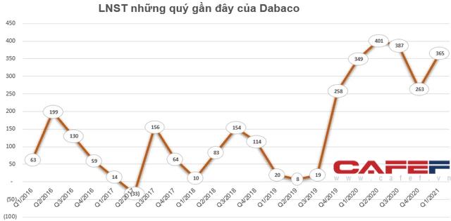 Chủ tịch HĐQT Tập đoàn Dabaco đăng ký mua 10,5 triệu cổ phiếu DBC - Ảnh 2.