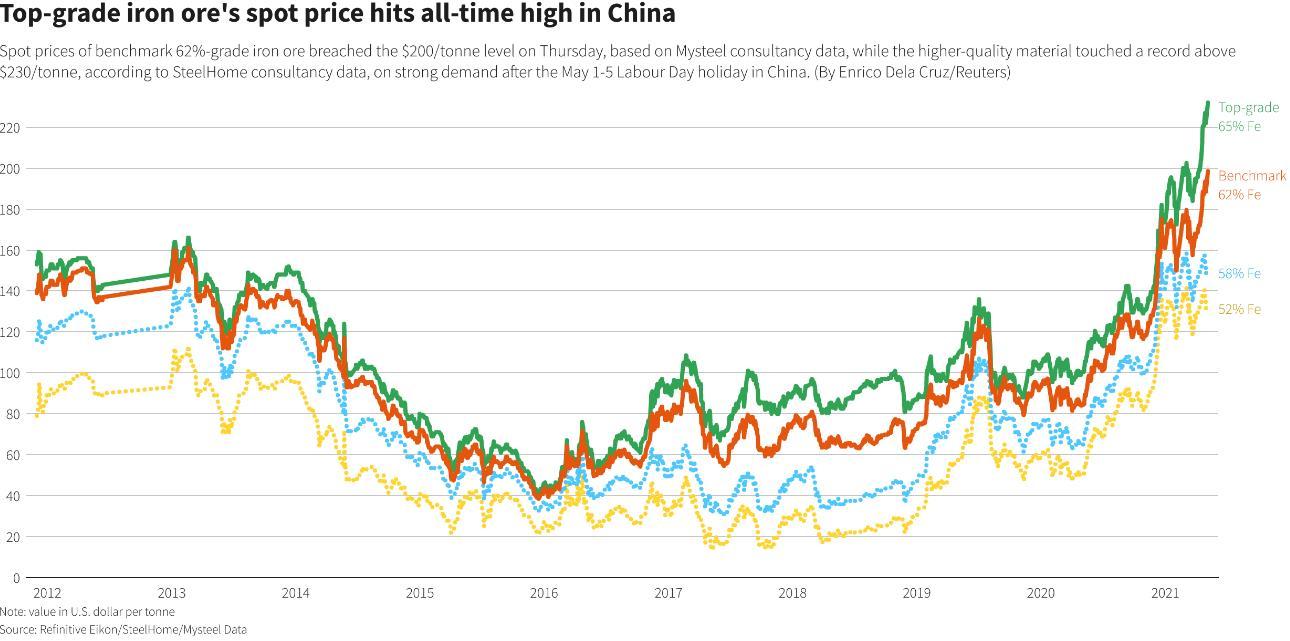 Giá quặng sắt tiếp tục tăng điên cuồng, vượt 200 USD/tấn - Ảnh 1.