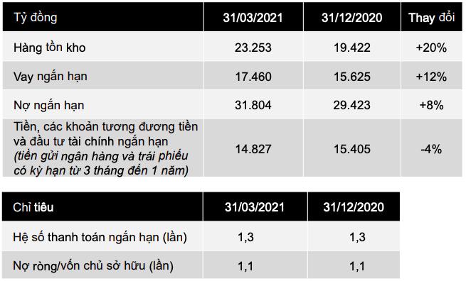 Thế giới Di động (MWG): Doanh số tăng trưởng 25% trở lại sau mùa thấp điểm tháng 3, gia tăng mạnh hàng tồn điện tử - Ảnh 3.