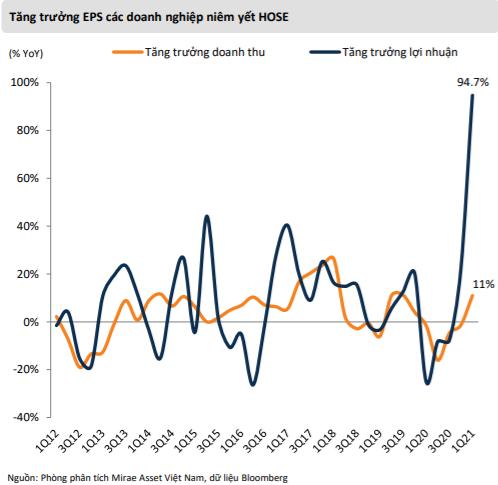 """Mirae Asset: """"VN-Index có thể lên gần 1.500 điểm, điều chỉnh là cơ hội gia tăng tỷ trọng cổ phiếu"""" - Ảnh 1."""