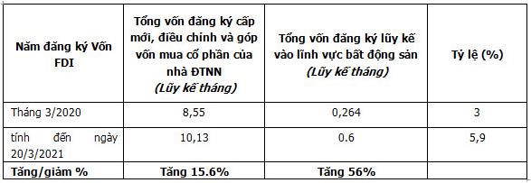 Vốn FDI vào bất động sản tăng mạnh