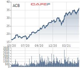 Quỹ đầu tư do Dragon Capital quản lý vừa bán ra 2,9 triệu cổ phiếu ACB, thu về hơn 108 tỷ đồng - Ảnh 1.