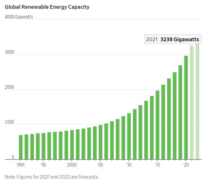 Cơ chế ưu đãi tại Việt Nam, Trung Quốc và Mỹ là động lực giúp sản lượng năng lượng tái tạo đạt kỷ lục