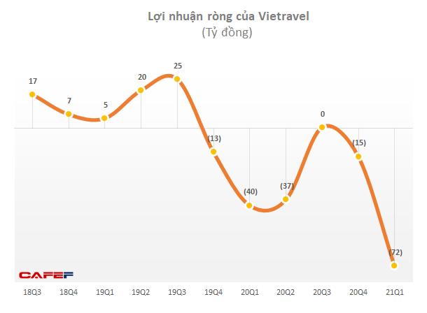 Vietravel (VTR): Dự trình kế hoạch cổ phần hoá hãng hàng không Vietravel Airlines, khẳng định vẫn giữ vai trò cổ đông chi phối - Ảnh 1.