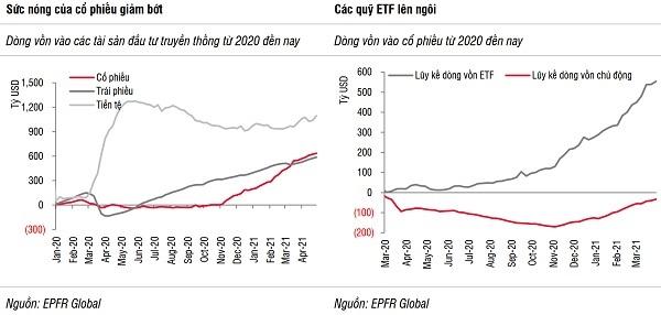 Rủi ro của dòng vốn đầu tư: Áp lực tăng lãi suất - Ảnh 1.