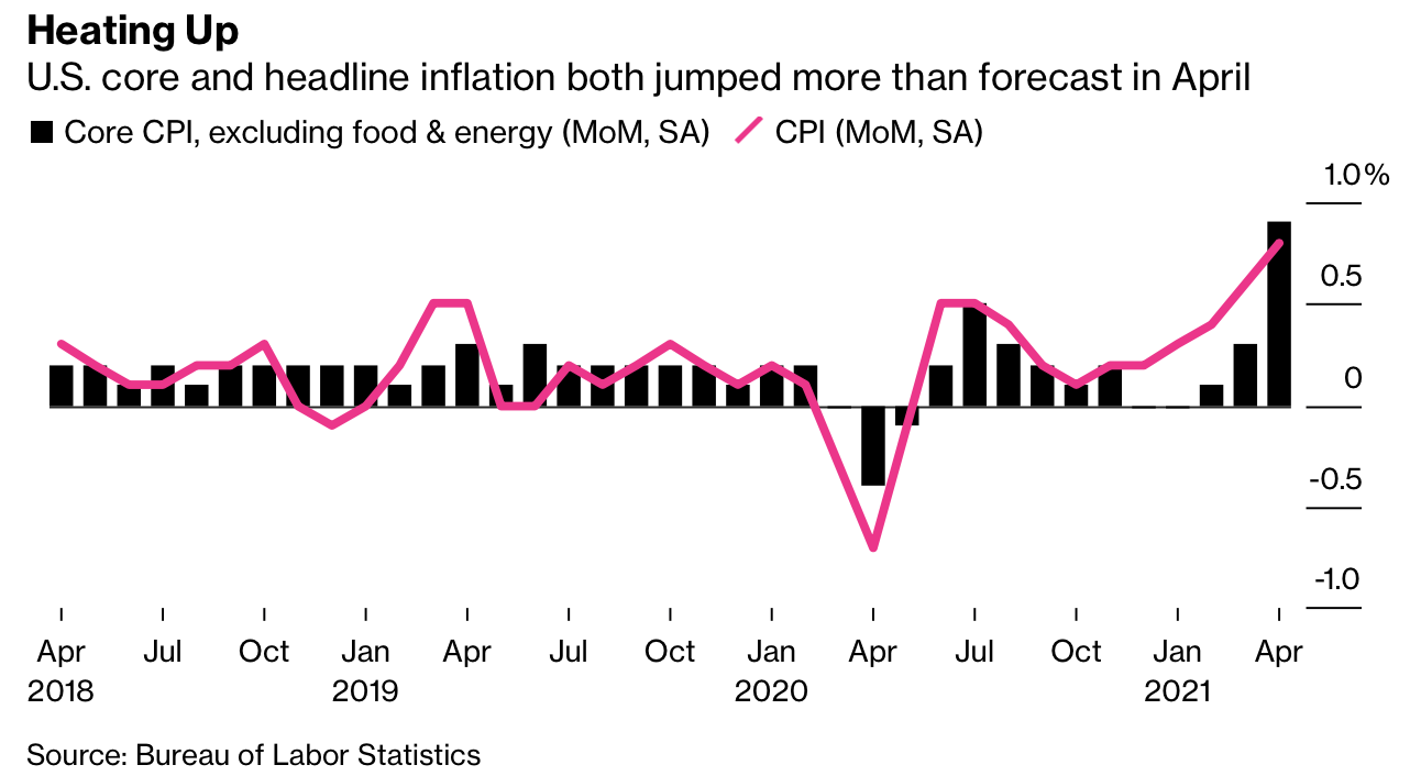 Chỉ số giá tiêu dùng tại Mỹ tăng lên mức cao nhất kể từ năm 2009, mối lo ngại lạm phát trở nên căng thẳng  - Ảnh 1.