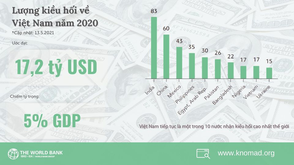 Năm 2020, hơn 17 tỷ USD kiều hối về Việt Nam, thuộc top 10 nước nhận kiều hối nhiều nhất thế giới