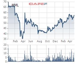 Bloomberg: Masan Group muốn huy động 1 tỷ USD cho mảng thức ăn chăn nuôi - Ảnh 2.
