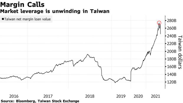 Chứng khoán Đài Loan rơi tự do trong 3 phiên liên tiếp, nhà đầu tư náo loạn vì nhận được margin call - Ảnh 2.