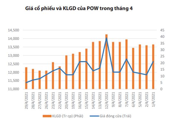 PVPower (POW) đạt doanh thu hơn 10.200 tỷ đồng trong 4 tháng đầu năm - Ảnh 1.