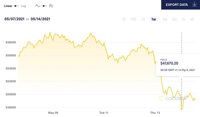 Tin xấu bủa vây, bong bóng Bitcoin liệu có sụp đổ? - 1