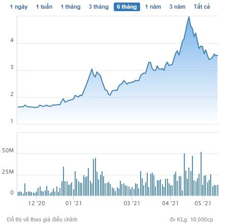 HQC tăng 84% kể từ đầu năm, một lãnh đạo Địa ốc Hoàng Quân vừa bán ra 3,5 triệu cổ phiếu - Ảnh 1.