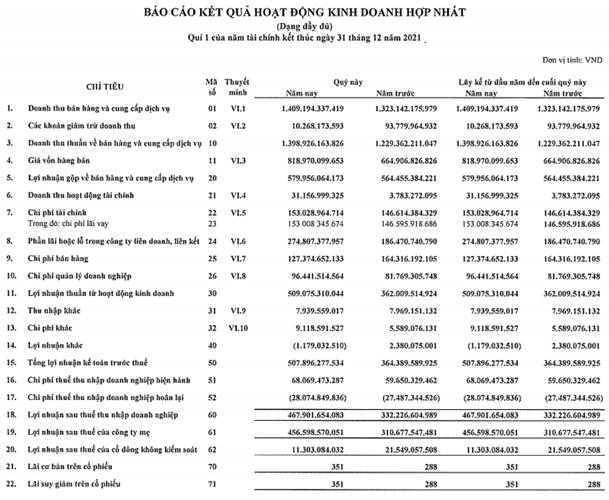 Becamex lên kế hoạch huy động 1.500 tỷ đồng trái phiếu - Ảnh 2.