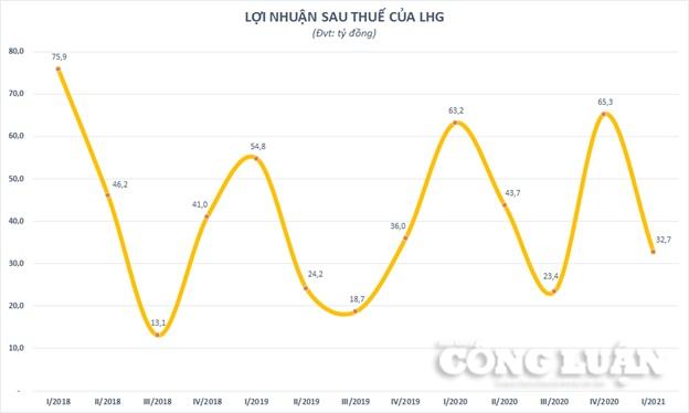 Chart Long Hậu