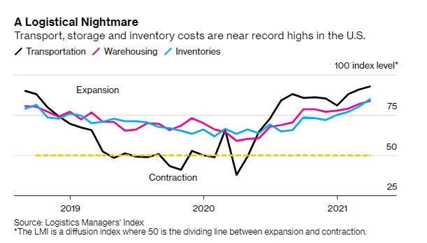 Bloomberg: Kinh tế thế giới đột ngột gặp khó trên mọi phương diện - Ảnh 2.