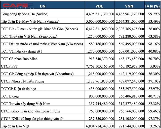 Danh sách 88 doanh nghiệp SCIC bán vốn năm 2021: Tổng giá trị theo mệnh giá lên tới 16.700 tỷ đồng, nhiều Tổng công ty như Sudico, Sabeco, Vinatex, Vocarimex, Licogi.. - Ảnh 1.