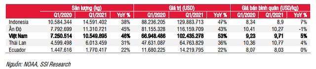 SSI Research: Doanh nghiệp xuất khẩu tôm hưởng lợi từ làn sóng Covid mới tại Ấn Độ - Ảnh 1.