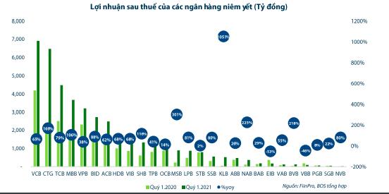 24 ngân hàng có nợ xấu 91.244 tỷ đồng, rủi ro leo thang - Ảnh 2.