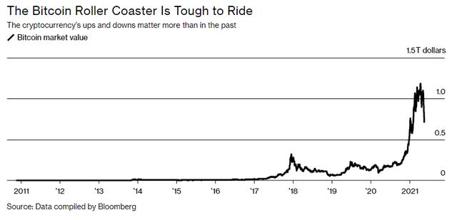 Cú rơi 50% giá trị trong 1 tuần của Bitcoin lớn chưa từng có - Ảnh 1.