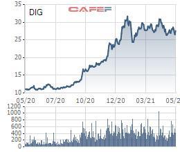 DIC Corp (DIG) dự kiến phát hành gần 60 triệu cổ phiếu trả cổ tức năm 2020 - Ảnh 1.