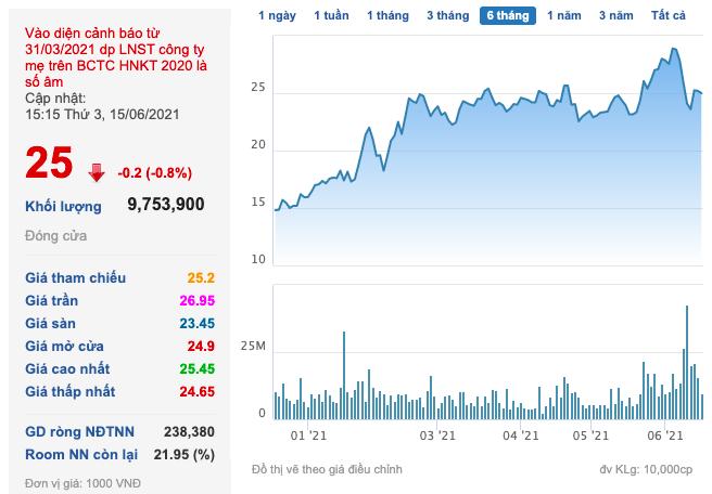 Đất Xanh (DXG): Dragon Capital đã bán ra hơn 5 triệu cổ phần, giảm sở hữu xuống còn 14,8% vốn - Ảnh 3.