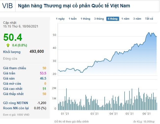 Người nhà Giám đốc tài chính VIB đã bán hơn 3 triệu cổ phiếu khi giá lên cao kỷ lục - Ảnh 1.