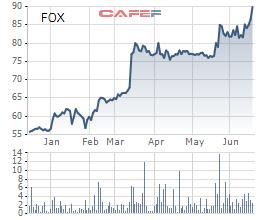 FPT Telecom (FOX) gia nhập câu lạc bộ vốn hóa tỷ đô - Ảnh 1.