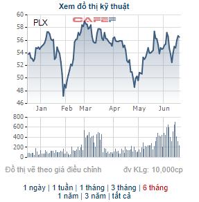 ENEOS Corporation chi khoảng 1.400 tỷ đồng mua xong 25 triệu cổ phiếu PLX của Petrolimex - Ảnh 1.