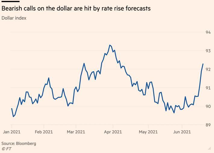 Fed vẫn là tâm điểm chú ý của thị trường tài chính, hàng hóa, chứng khoán, toàn cầu trong tuần tới - Ảnh 1.
