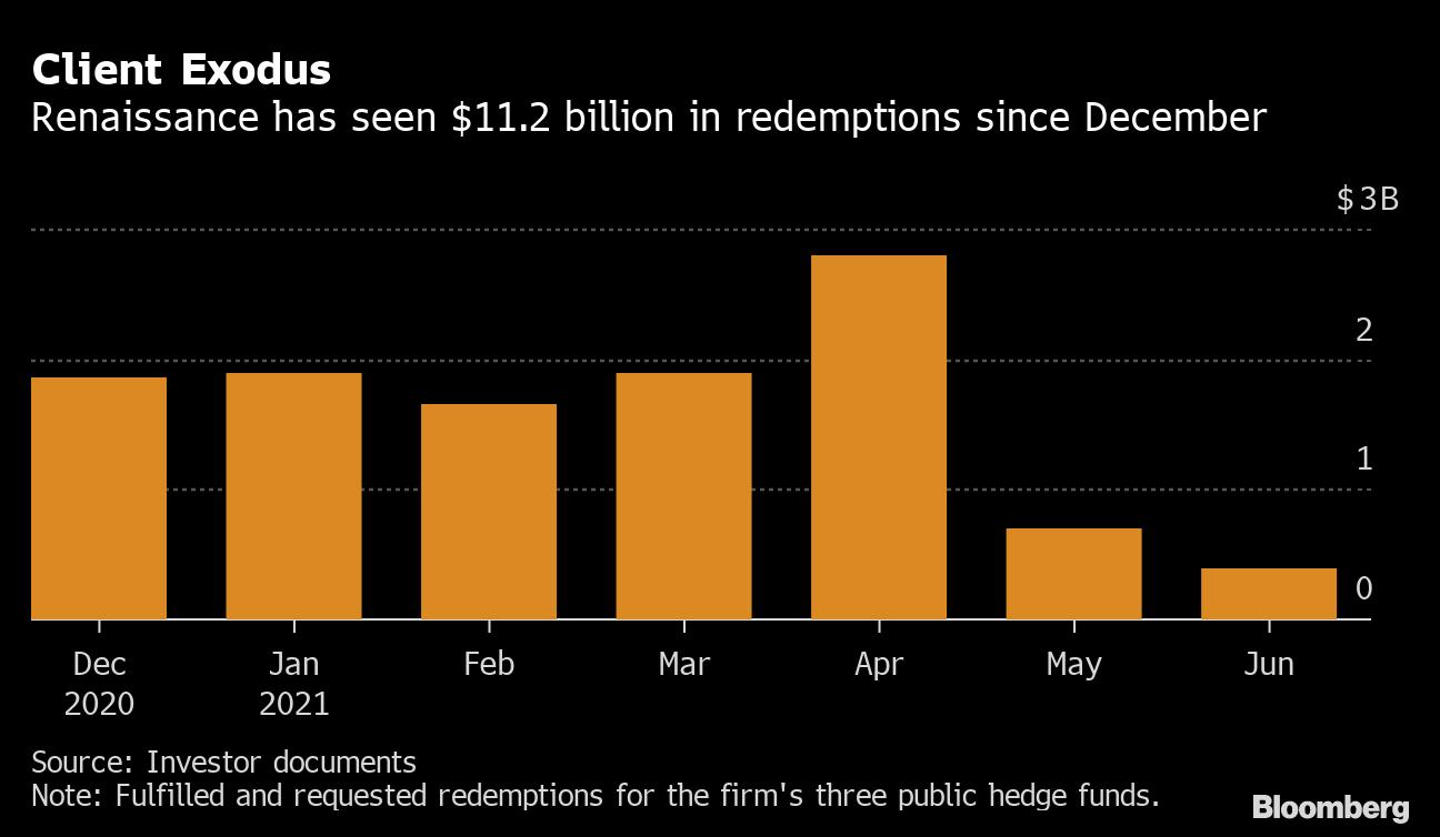 Thua lỗ triền miên, hơn 11 tỷ USD tháo chạy khỏi quỹ đầu tư định lượng lớn nhất thế giới trong 7 tháng  - Ảnh 1.