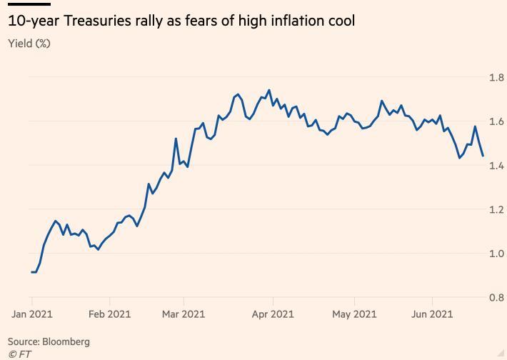 Fed vẫn là tâm điểm chú ý của thị trường tài chính, hàng hóa, chứng khoán, toàn cầu trong tuần tới - Ảnh 4.