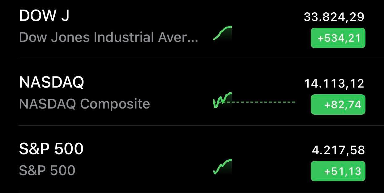 Chứng khoán Mỹ bứt phá trở lại sau cơn bán tháo, Dow Jones tăng hơn 500 điểm  - Ảnh 1.