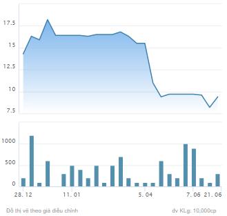 Lãnh đạo Chứng khoán Kiến thiết (CSI) liên tục mua bán cổ phiếu - Ảnh 1.