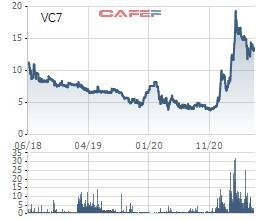 Tập đoàn BGI (VC7) dự kiến phát hành cổ phiếu tăng vốn điều lệ tỷ lệ 100% - Ảnh 1.