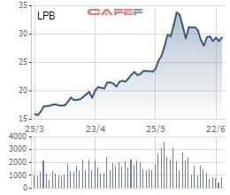 Hơn 20 triệu cổ phiếu LPB vừa được thỏa thuận ở giá 27.400 đồng/cp - Ảnh 1.