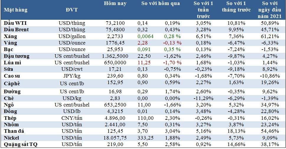 Thị trường ngày 25/6: Giá dầu cao nhất 3 năm, vàng giảm, sắt thép và cao su hồi phục - Ảnh 1.