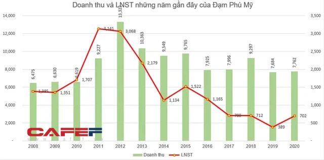 Đạm Phú Mỹ (DPM) chốt danh sách cổ đông chi khoảng 270 tỷ đồng trả cổ tức - Ảnh 1.