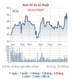 CEO của Vneco đăng ký mua 4 triệu cổ phiếu VNE - Ảnh 1.