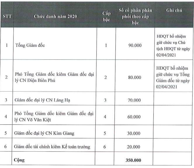 Haxaco (HAX) thông qua kế hoạch thưởng cổ phiếu cho ban lãnh đạo, phát hành ESOP giá 10.000 đồng - Ảnh 1.