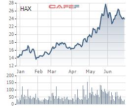 Haxaco (HAX) thông qua kế hoạch thưởng cổ phiếu cho ban lãnh đạo, phát hành ESOP giá 10.000 đồng - Ảnh 2.