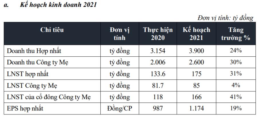 ĐHCĐ Fecon: Tự tin với kế hoạch lãi 175 tỷ đồng, đẩy mạnh phát triển dự án năng lượng tái tạo trong năm 2021 - Ảnh 1.
