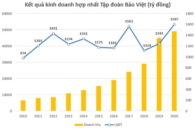 Tập đoàn Bảo Việt trả cổ tức năm 2020 bằng tiền tỷ lệ gần 9%, kế hoạch chi 3.800 tỷ đồng tăng vốn cho công ty thành viên - Ảnh 2.