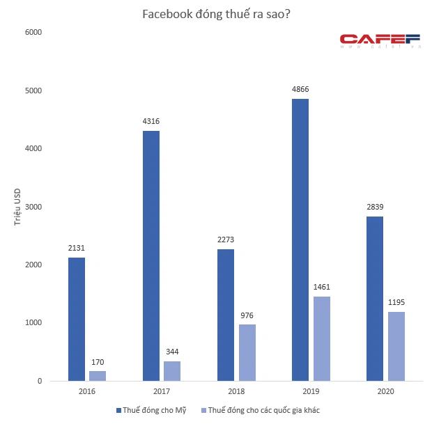 Việt Nam là thị trường đầu tàu có doanh thu lớn nhất Đông Nam Á, Facebook đóng thuế ra sao? - Ảnh 1.