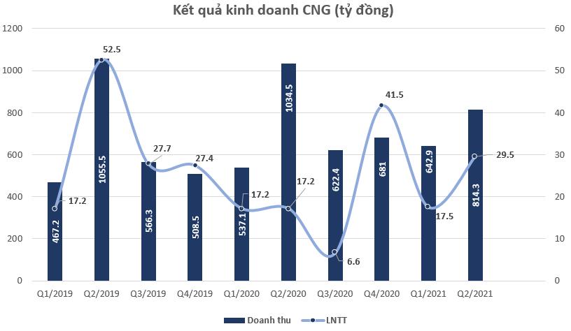 CNG Việt Nam ước đạt gần 30 tỷ lợi nhuận trong quý 2/2021, gấp nhiều lần cùng kỳ năm trước - Ảnh 1.